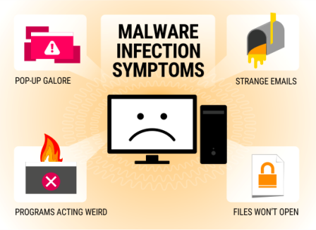 what is malware and how it works